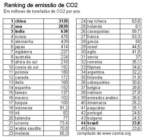 poluidores